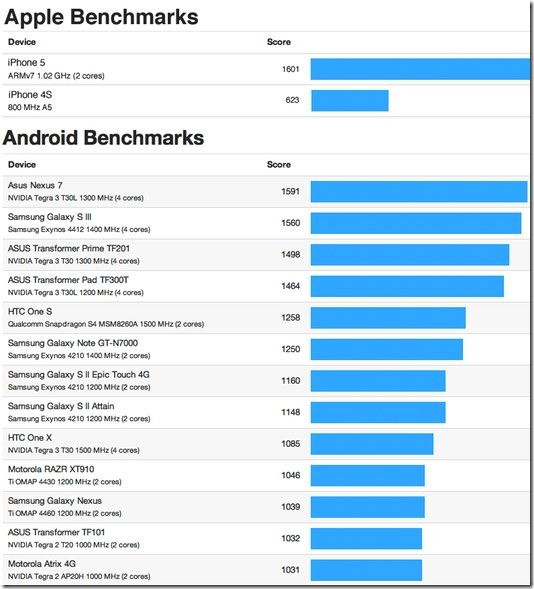 iphone-cpu-vs-android-cpu