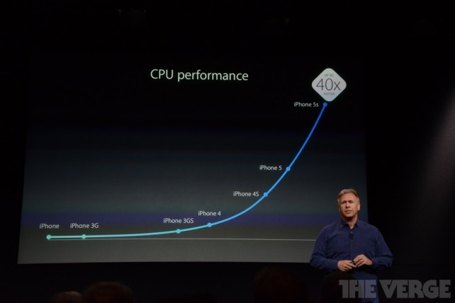 iphone5s-cpu-performance