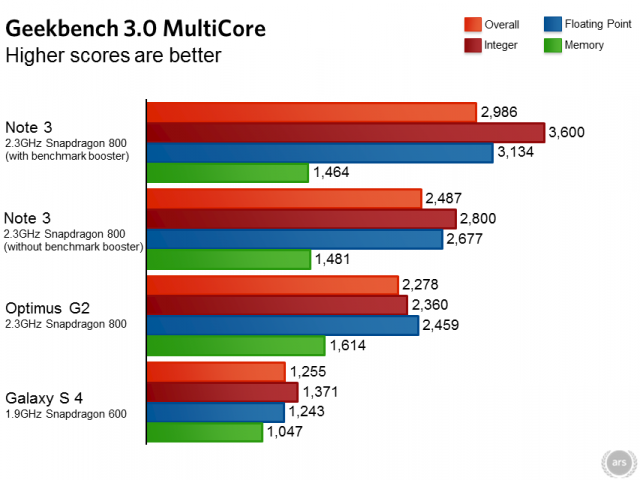 note 3 benchmark