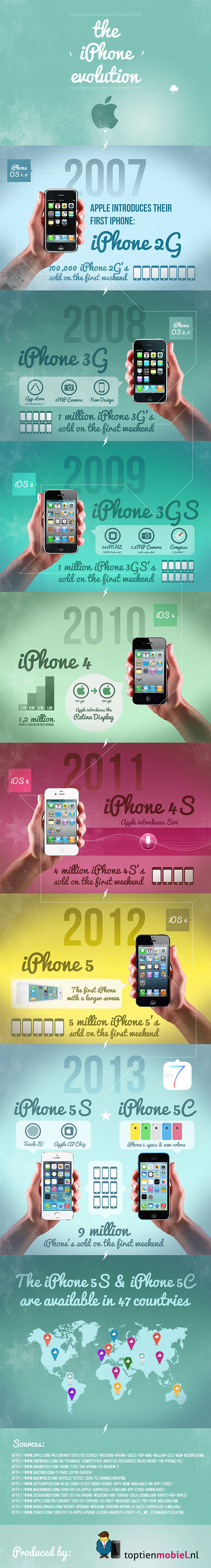 iphone-evolution-small