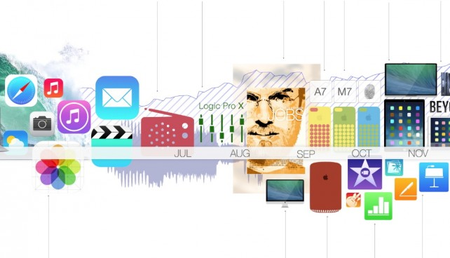 Apple-timeline-2013