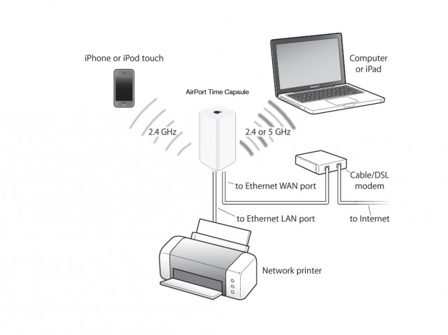 AirPort-Time-Capsule-Diagram