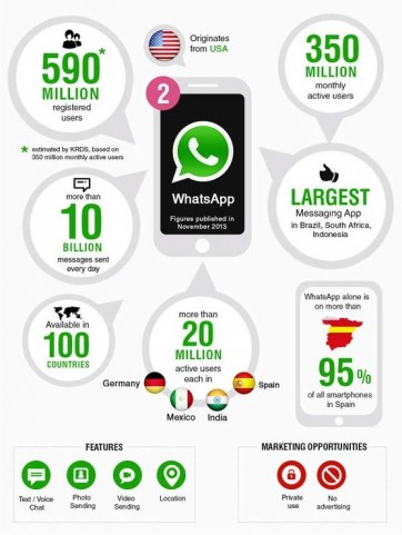 WeChat-Info-Graphic