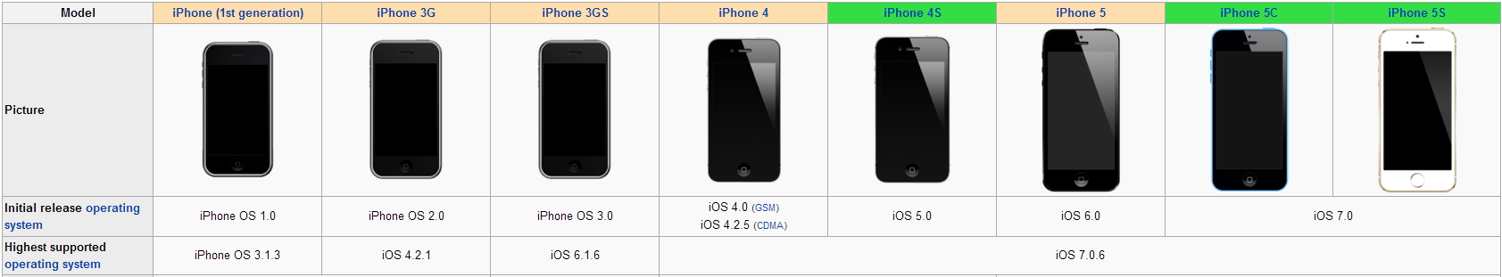 iphone-vs-iosversion