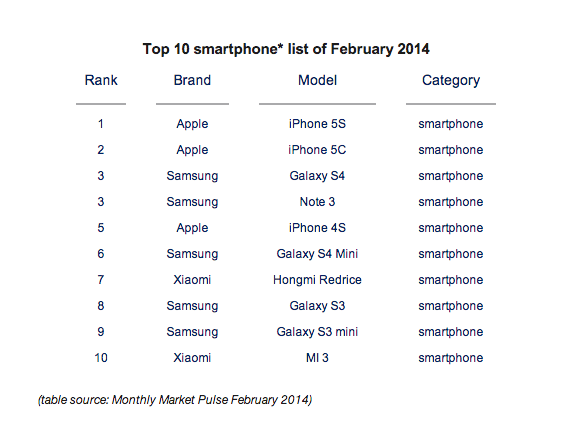 Top 10 smartphone list of February 2014