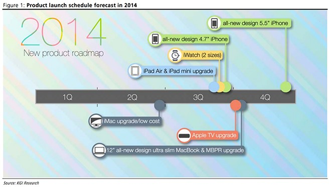 apple-product-lunch-schedule2014
