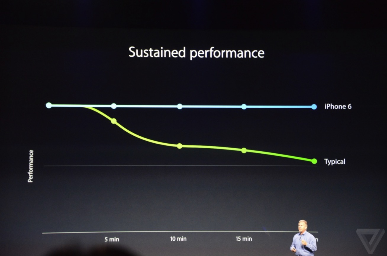 sustain performance