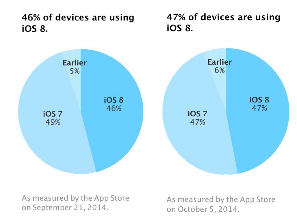 app-store-ios-8-marketshare