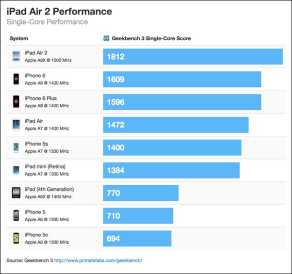 iPad-Air-2-Geekbench (3)