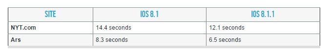 iOS 8.1.1 Test-Site