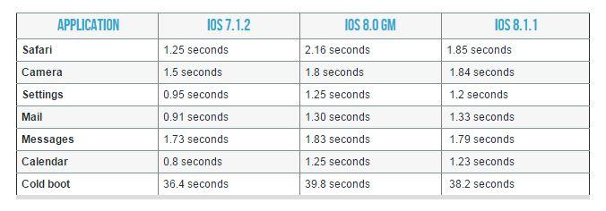 iOS 8.1.1 Test