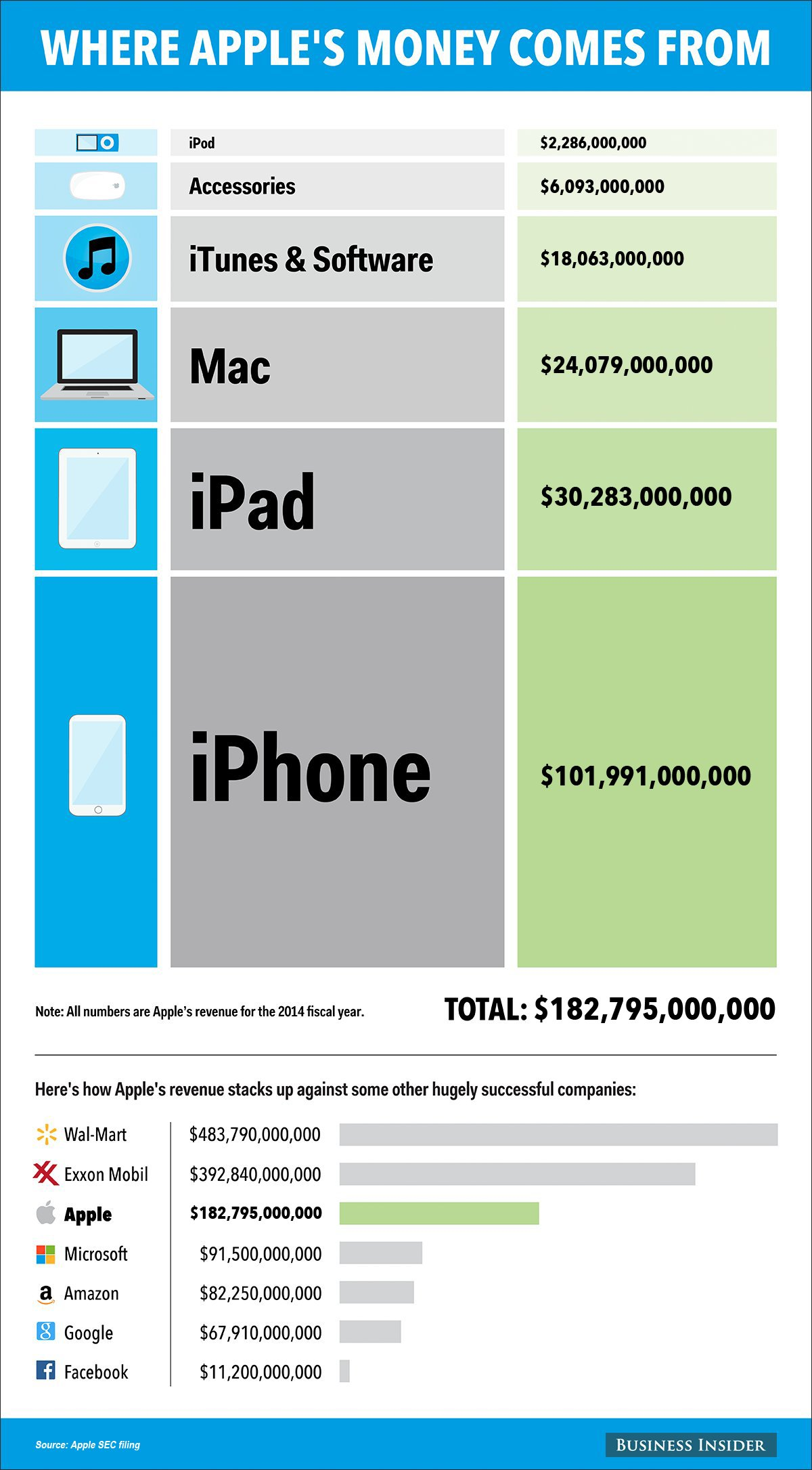 bi_graphics_applerevenue-4_updated data