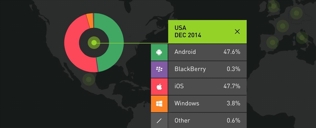 Smartphone-OS-market-share-Kantar-Worldpanel-ComTech