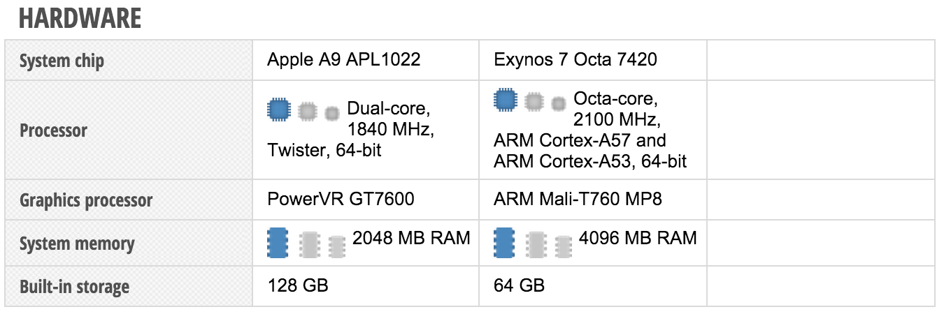 iPhone 6s Plus RAM ត្រឹម 2GB តែអាចយកឈ្នះ Note 5 RAM ដល់ 4GB (វីដេអូ)