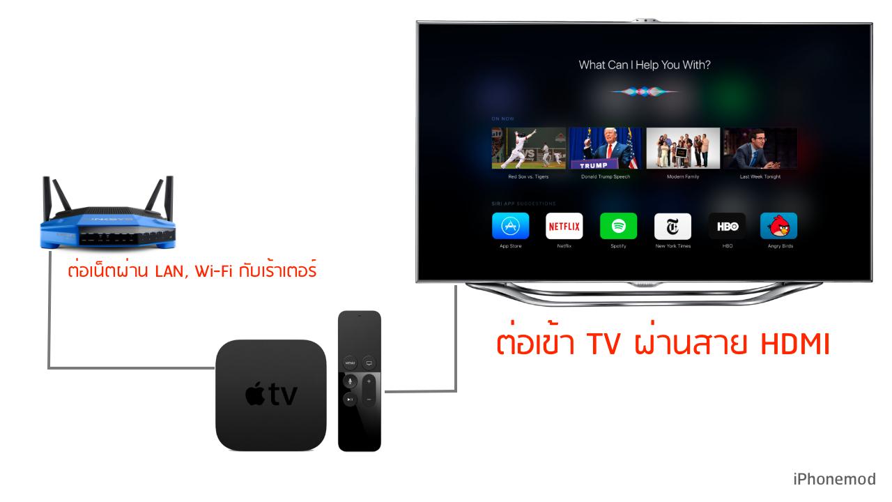 apple-tv-connection-diagram