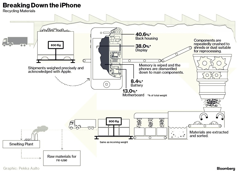 Breaking Down the iPhone 2