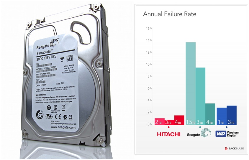 seagate-high-failure-rates