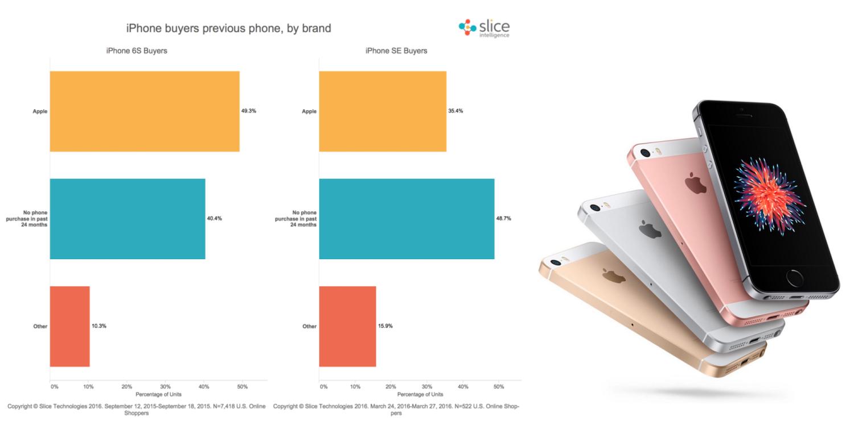 slice-iphone-se-data