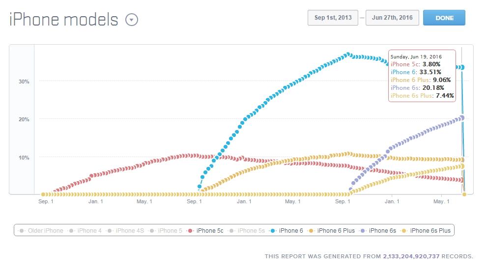 iPhone-Model-Active-June-2016