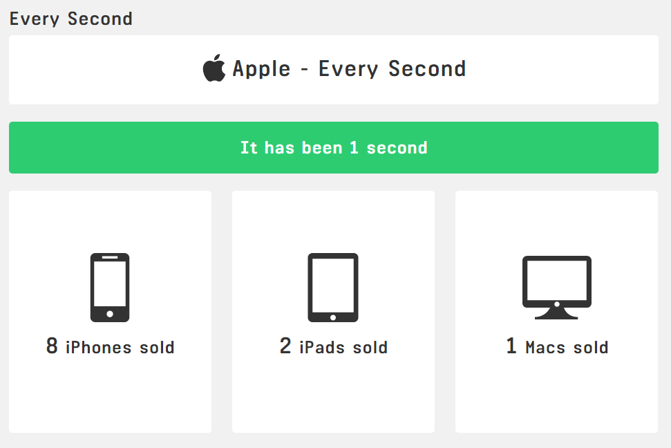 AppleEverySec-1