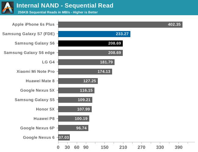iphone-6s-galaxy-s7-storage-speed-anandtech-1