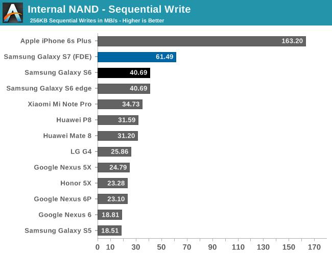 iphone-6s-galaxy-s7-storage-speed-anandtech-2