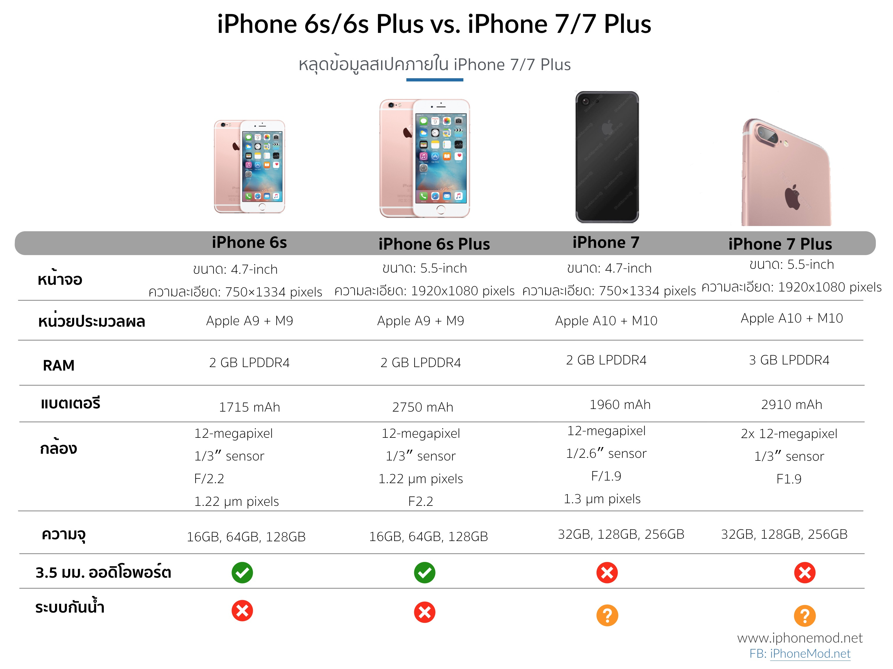 leak iphone 7 vs iphone 6s spec