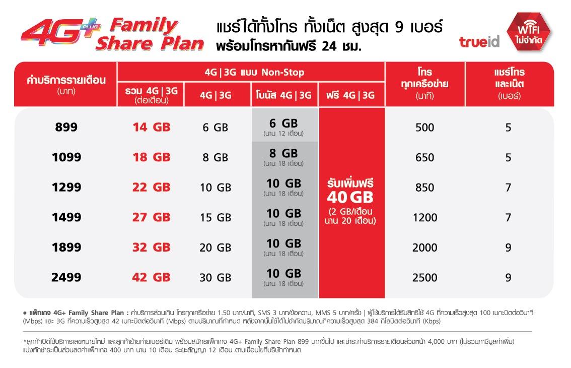 4gplus-family-shareplan