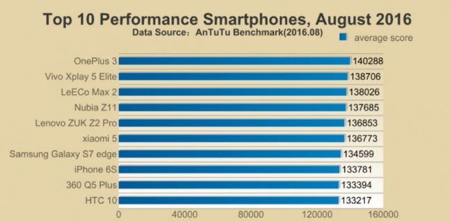 Top 10 Performance Smartphones, August 2016
