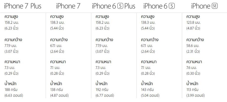 iPhone 7 -Dimentions