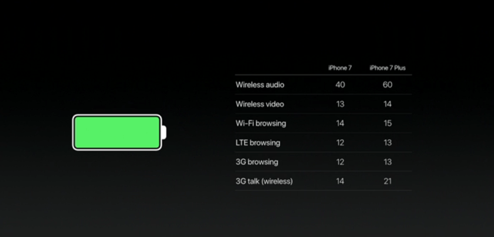 iPhone7-Battery