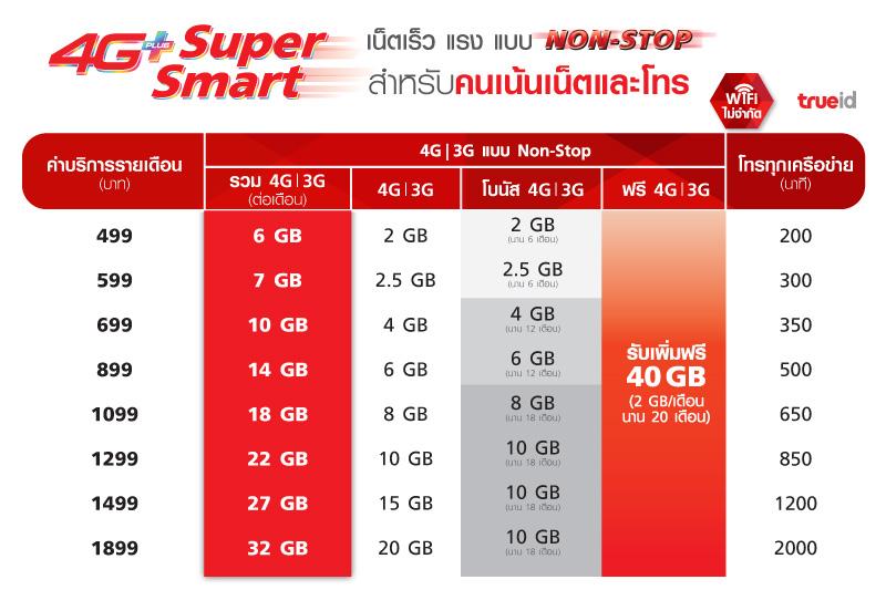 4g super smart tmh