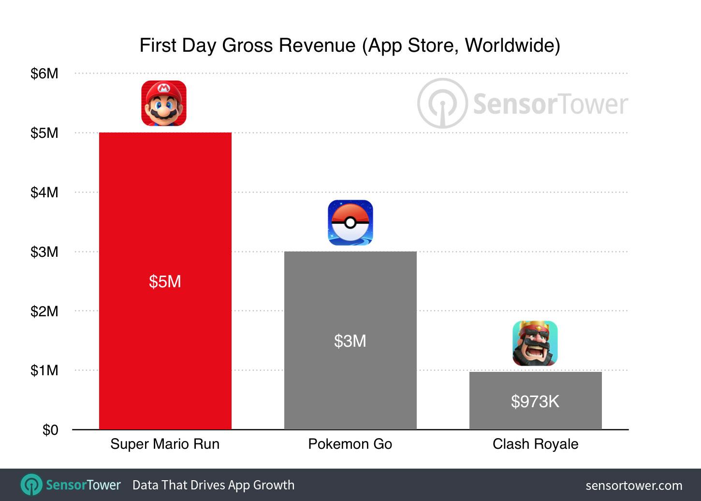 super-mario-run-first-day-revenue
