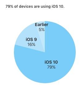 สัดส่วนผู้ใช้งาน iOS