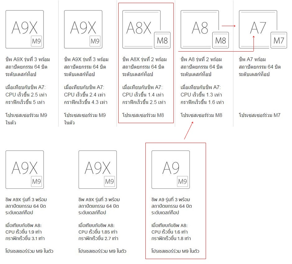 CPU Apple Compare Model