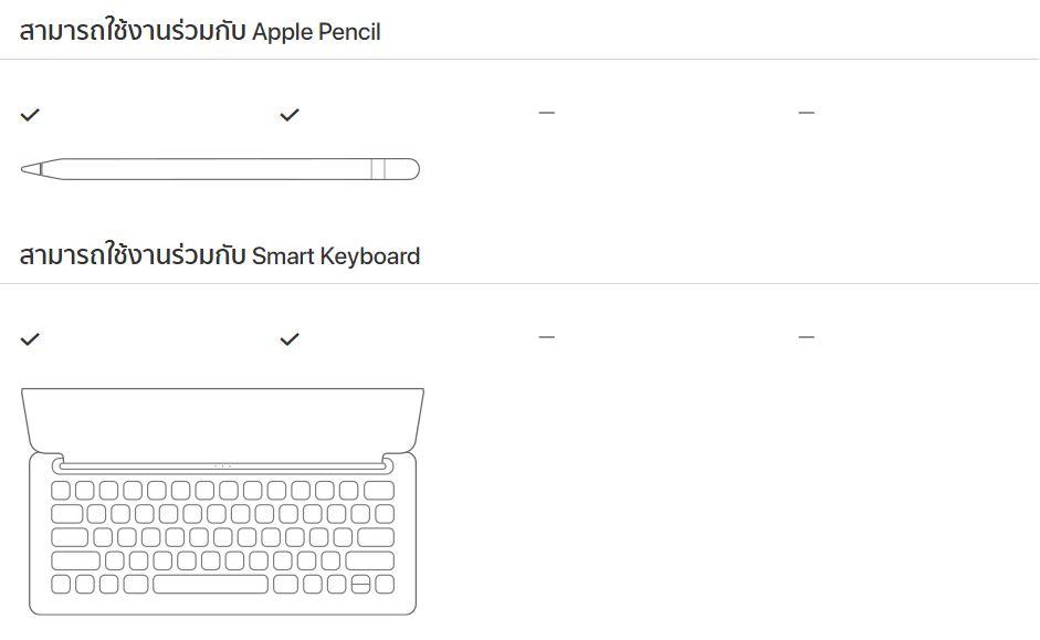 iPad อุปกรณ์เสริม Compare