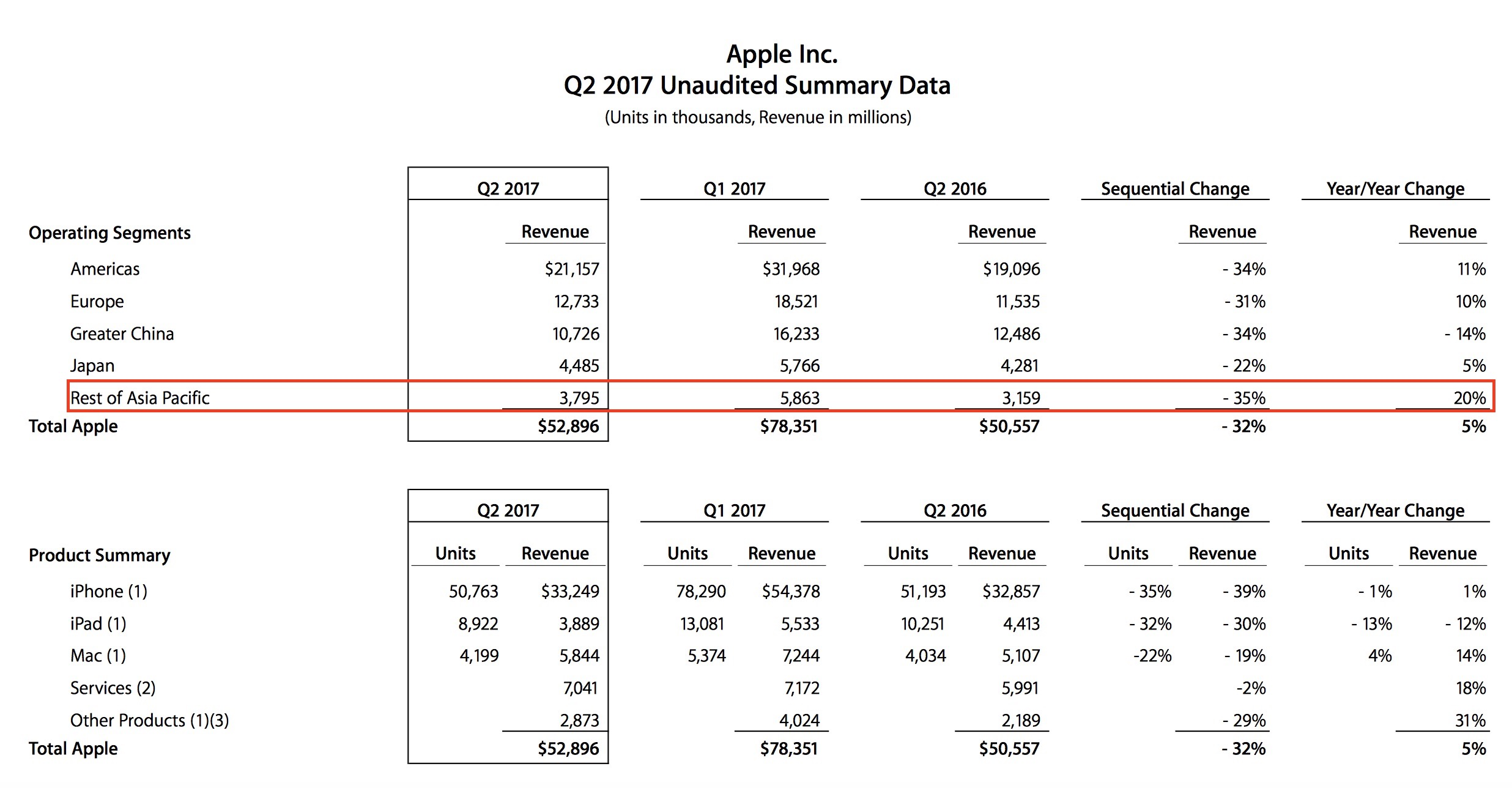 apple q2 2017 earning