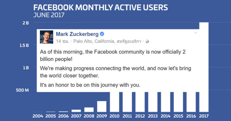 Facebook 200 Billion Users Cover