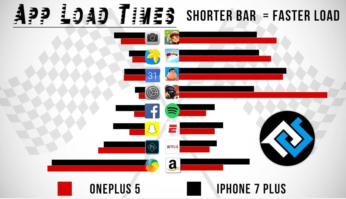 Oneplus5 Iphone7plus Speedtest 1 6 2