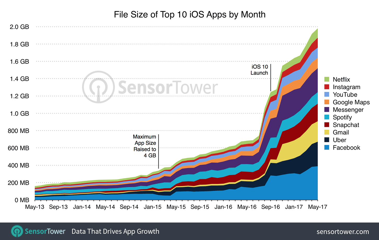 Top 10 Ios Apps Size By Month