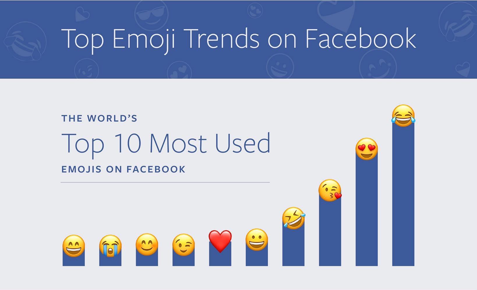 Top Emoji Trends On Facebook