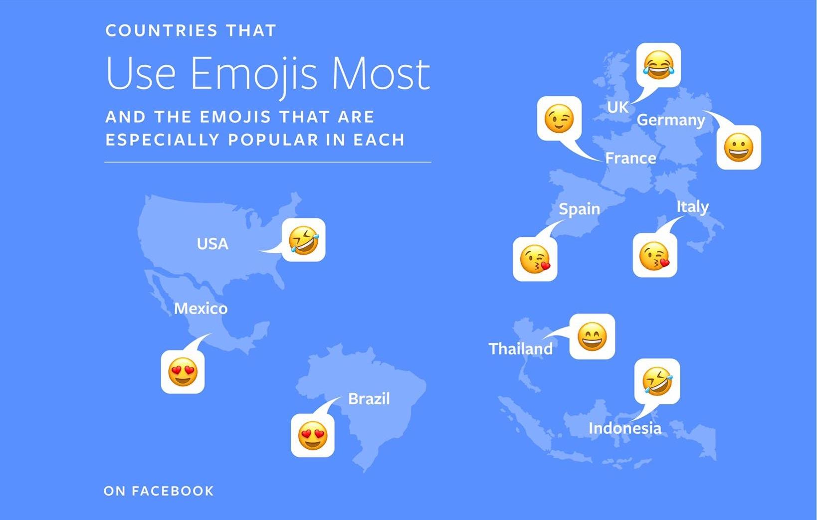 Use Emojis Most