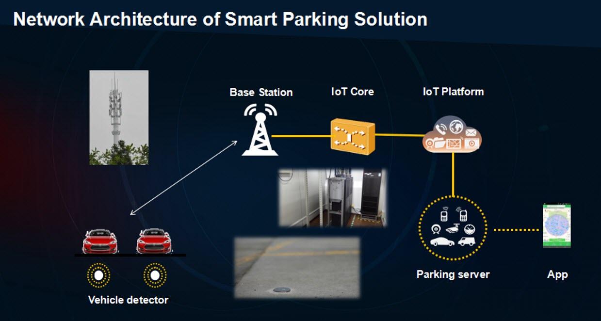 True Iot Smartparking 1 2