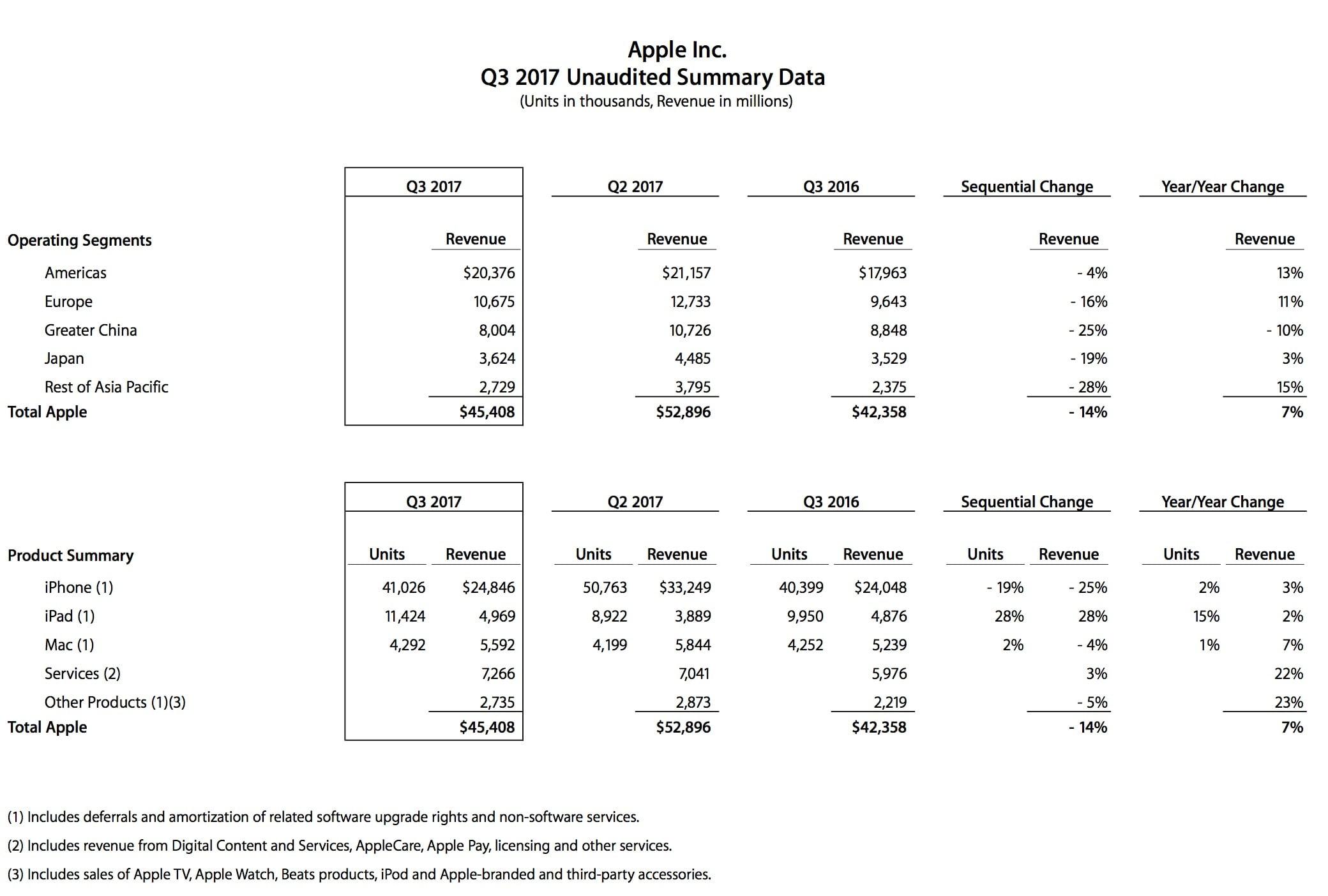 Apple Q3 2017 Revenue Report