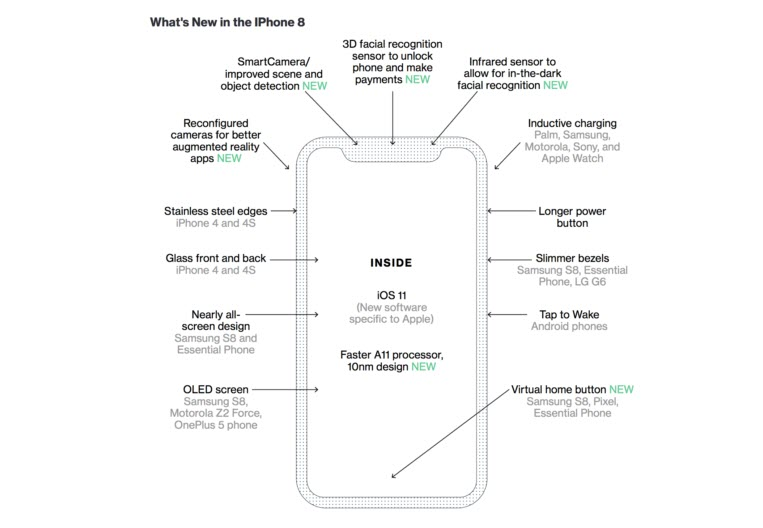 Iphone8 New Feature Who First 1 2