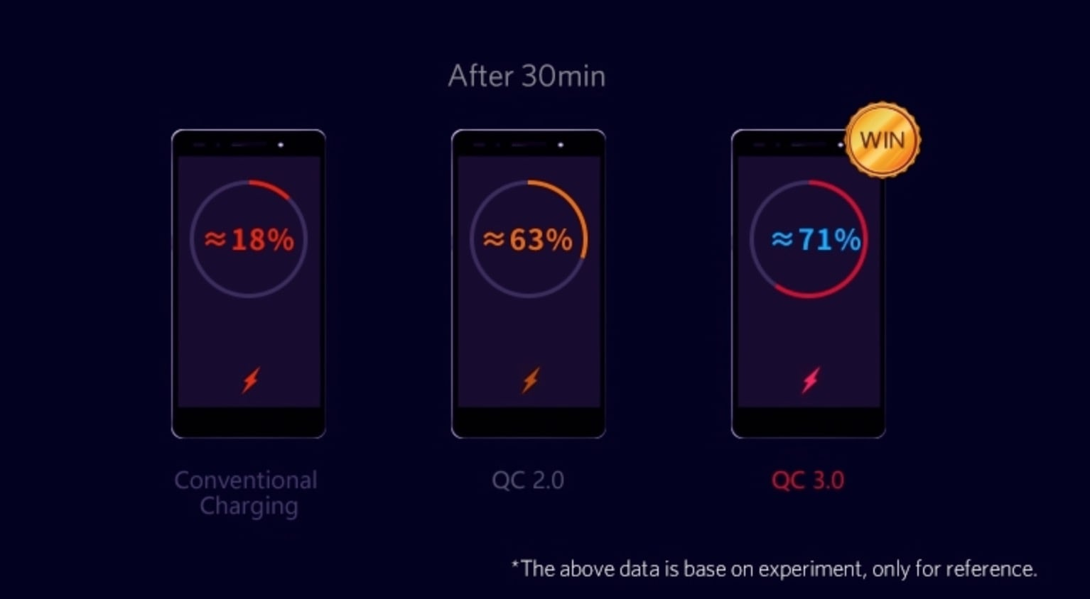 Quick Charge 3.0 4x Faster