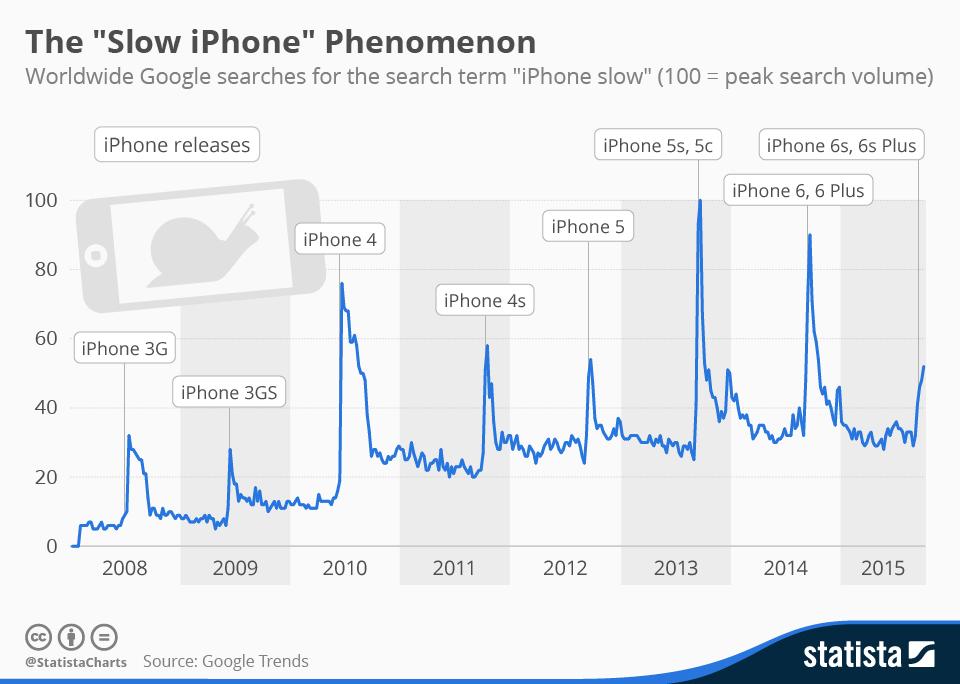 Apple Make Older Iphone Slow 1