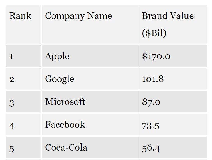 Apple Most Valuable Brand 2017 1