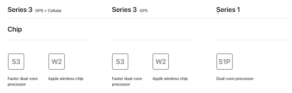 Apple Watch Series3 Compare03