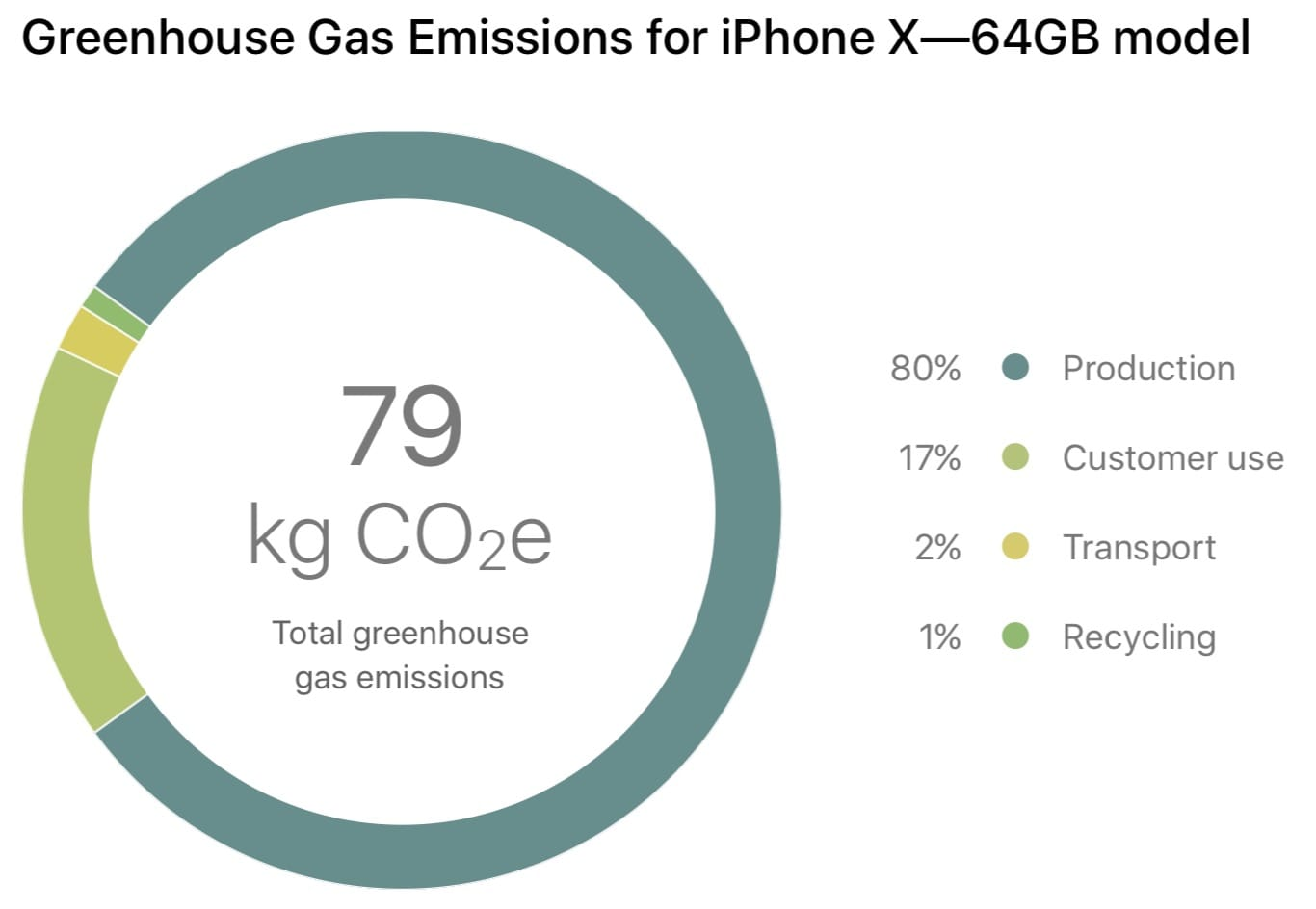 Greenhouse Gas Emissions Iphone X 64gb